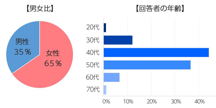 回答者の男女比、年齢グラフ