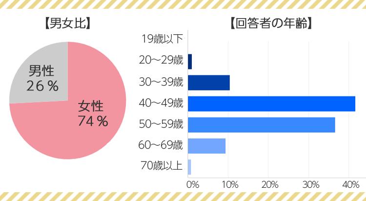 グラフ:男女比/投稿者の年齢