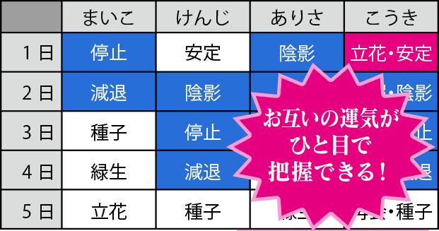 4.運気カレンダー サンプル